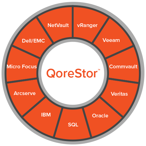 QoreStor - The Evolution of Secondary Storage