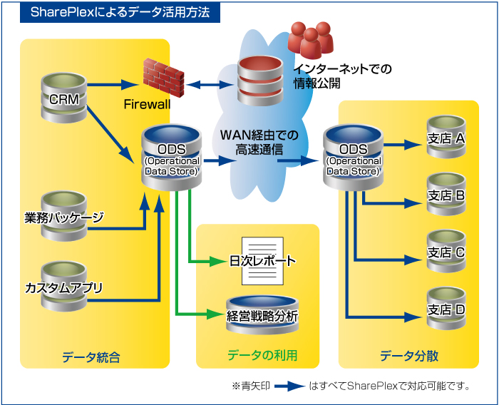 shareplex wiki