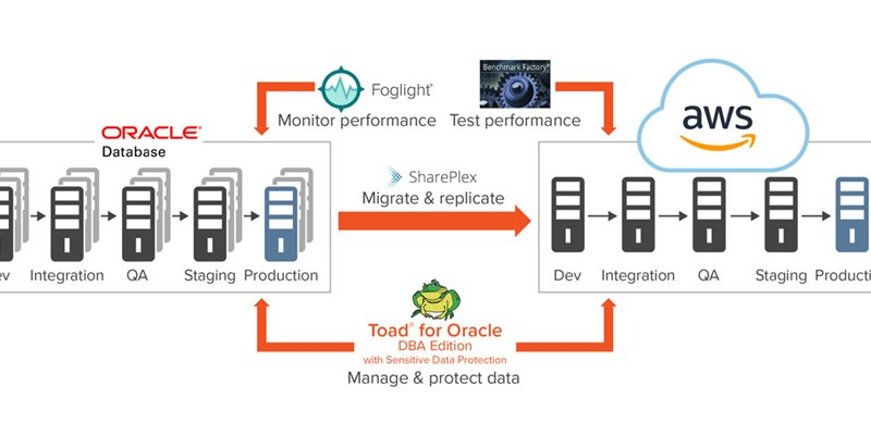 Migrating Oracle Databases to Amazon Web Services