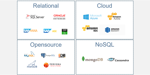 Saving Money with Foglight: Part 1 - Vendor Consolidation through Centralized Monitoring