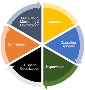 Hybrid cloud and hybrid IT environment