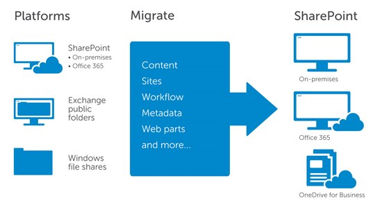 migration suite for sharepoint now available in microsoft. Black Bedroom Furniture Sets. Home Design Ideas