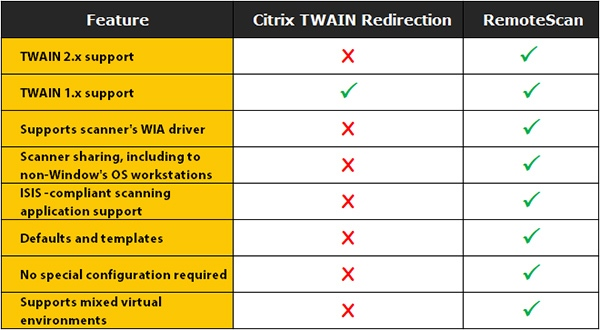 RemoteScan vs Citrix TWAIN redirection comparison