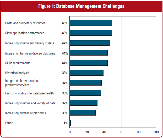 Cloud Application Performance database challenge for CIO