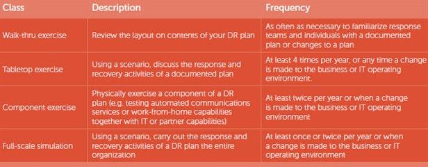 Quest Community - Sharepoint disaster recovery plan template