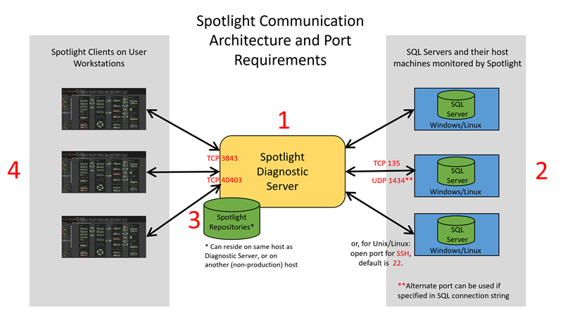 sql server 2008 database architecture diagram spotlight on sql server installation requirements  and optional  spotlight on sql server installation
