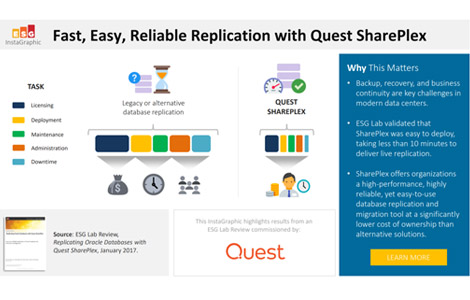 Fast, easy, reliable database replication with Quest SharePlex®?