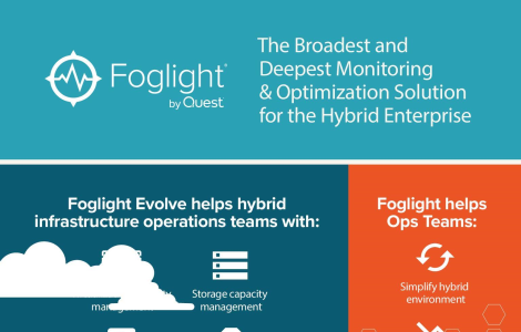Monitoring and Optimization for the Hybrid Enterprise