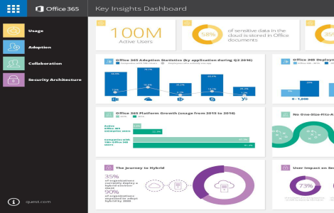 Office 365 Key Insights Dashboard