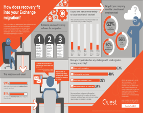 Infographic: Exchange Migration and Data Recovery Challenges