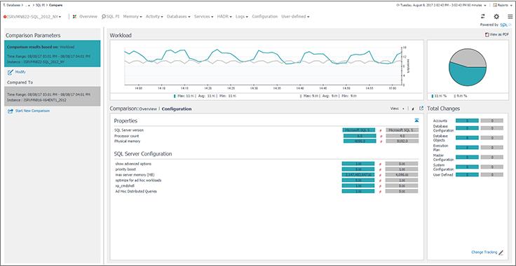 SQL Server Performance Monitoring and Tuning Tool |Foglight