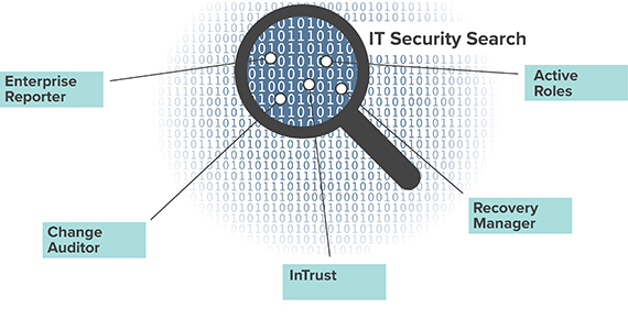 IT Security Search diagram