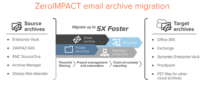 Migrate Archive Emails To Exchange And Office 365
