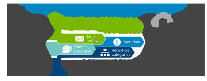 Migrer des courriers lectroniques archiv s vers exchange et office 365 - Office 365 version d essai ...