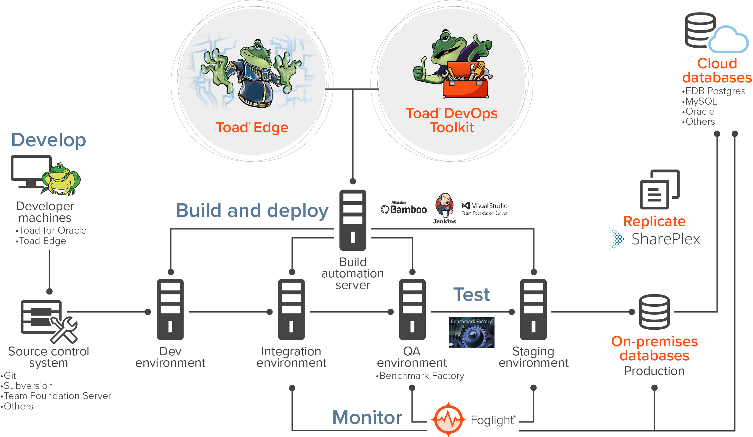 devops tools for continuous delivery and deployment