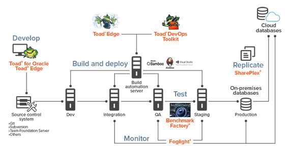 Database Devops tools for continuous delivery and deployment