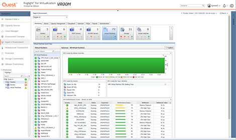 Foglight IT Infrastructure Performance Monitoring Software Tools