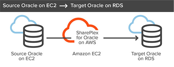 SharePlex for Oracle on AWS