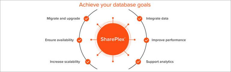 SharePlex Goals
