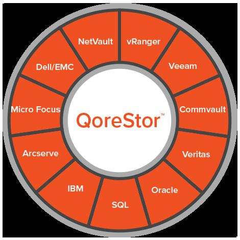 QoreStor: Deduplication & Replication for Backup