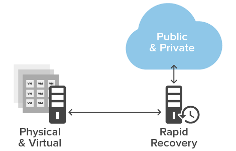 Cloud-based backup, archive and disaster recovery