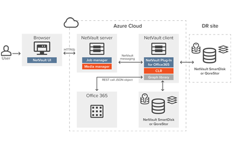 deploy netvault on azure