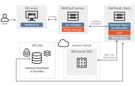 netvault backup office 365 exchange