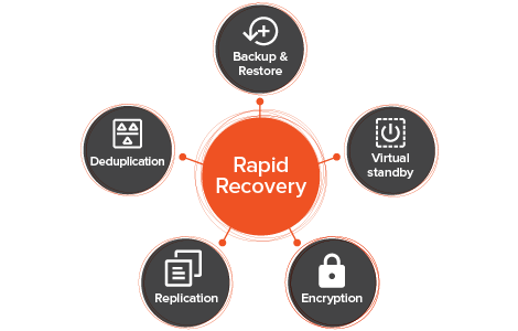 Simplify backup and restore