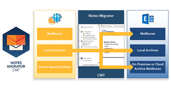 Binary Tree Archive Migrator for Notes