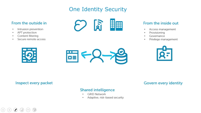 Become the Department of Yes with IAM solutions from One Identity
