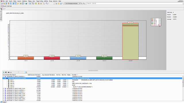 Detect performance issues using PL/SQL Profiler