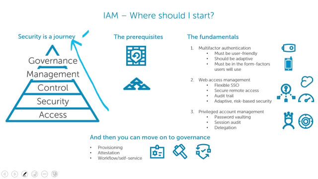 Learn where to start with Identity and Access Management