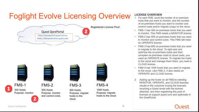 Licensing options in Foglight Evolve