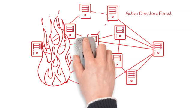 Prepare and Recover from any Active Directory catastrophe