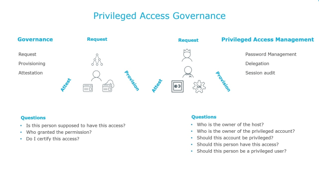 Privileged Access Governance
