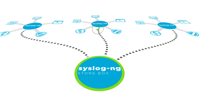 syslog-ng Store Box, a turnkey appliance to manage your log data