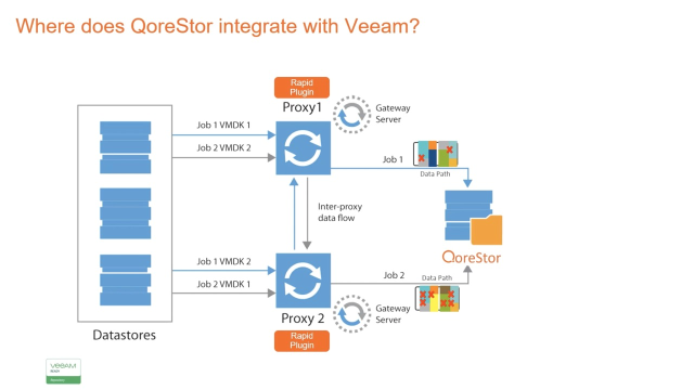 Using Veeam with Quest QoreStor