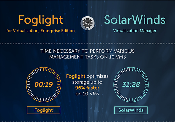 Infographic: Foglight for Virtualization vs. SolarWinds
