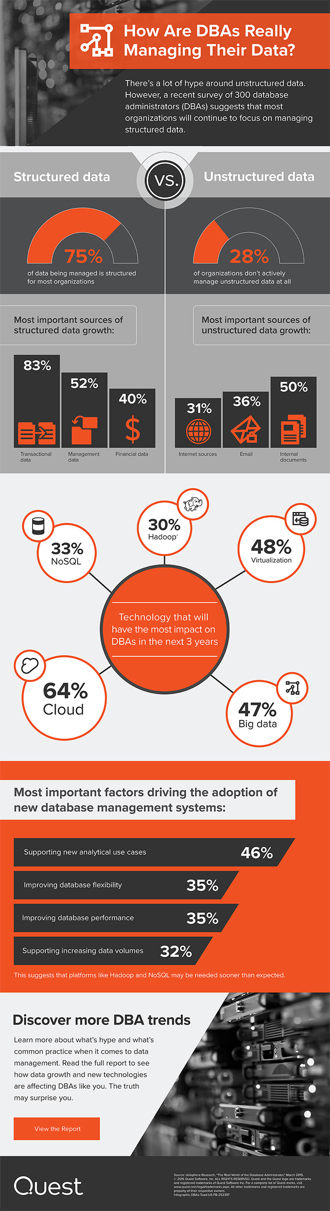 DBA survey Infographic